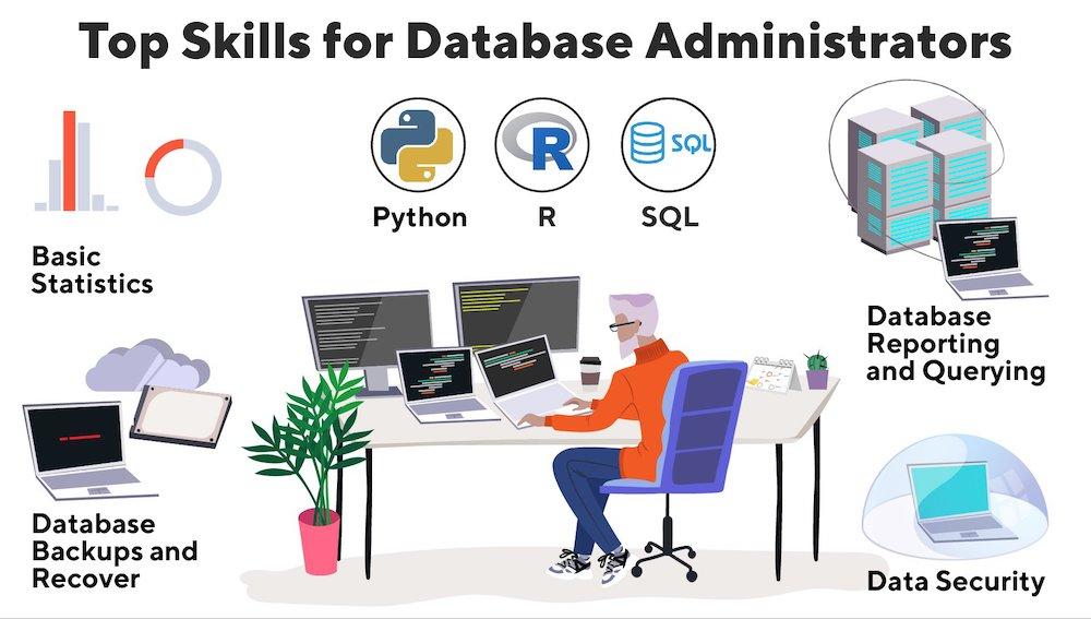 database administrator 3 - Recruitery
