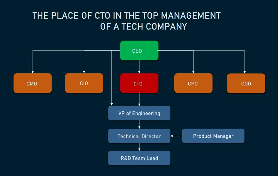 CTO 4 - Recruitery
