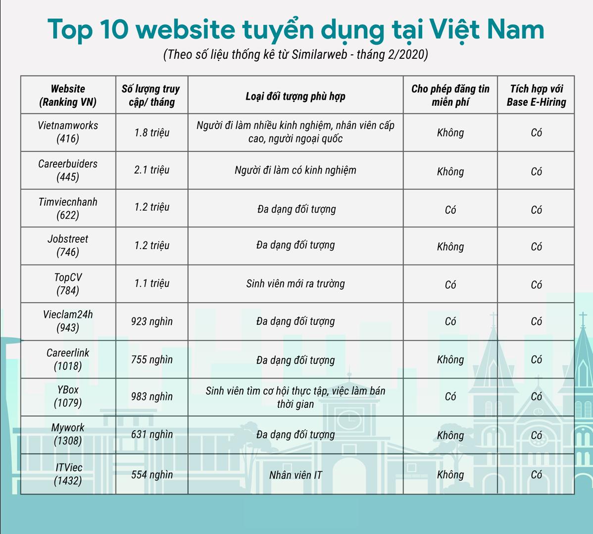 Recruitery - top 10 website tuyển dụng tại Việt Nam