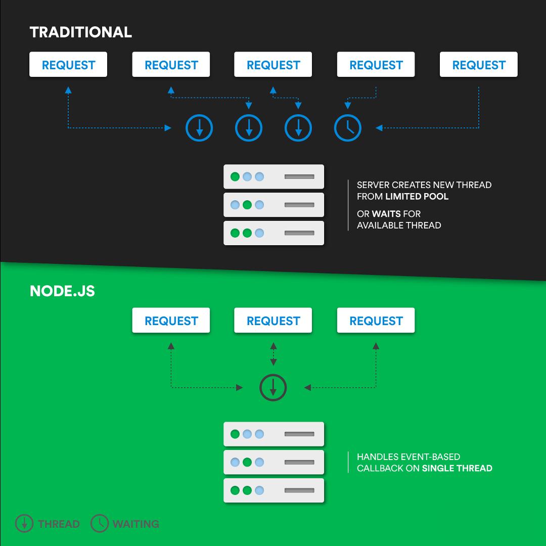 Recruitery - so sánh nodejs và công nghệ cũ