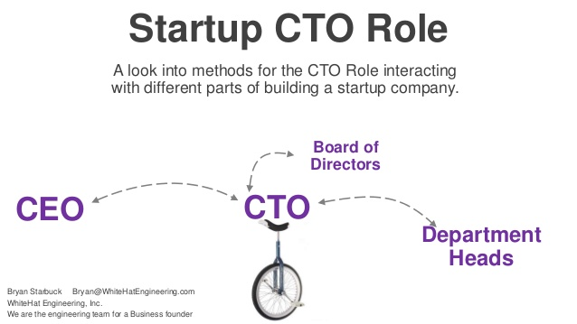 CTO 3 - Recruitery