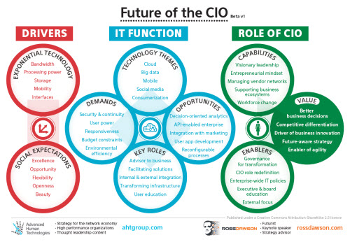 CIO - Recruitery
