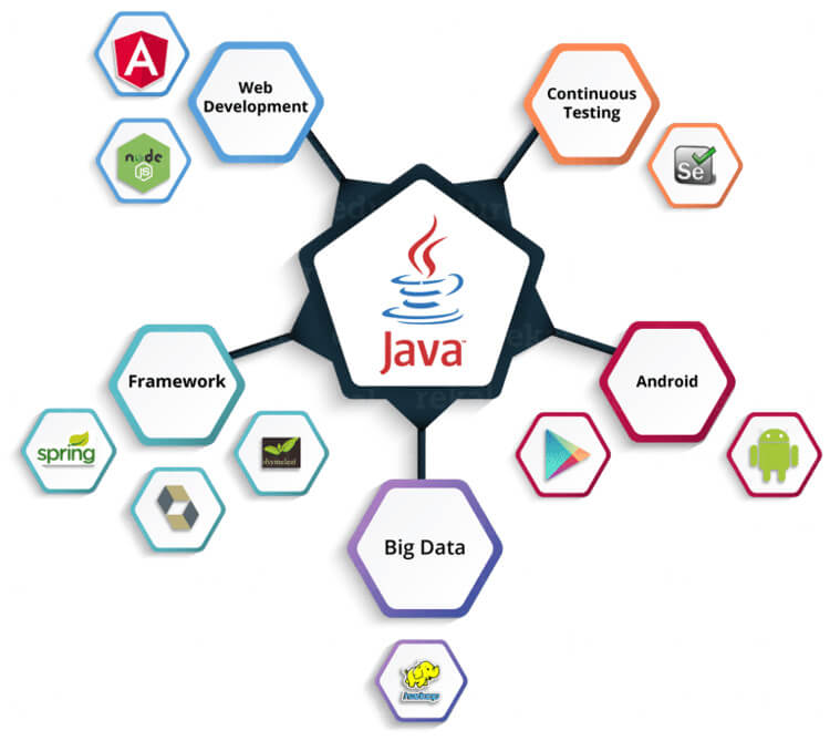 Recruitery - Java là gì
