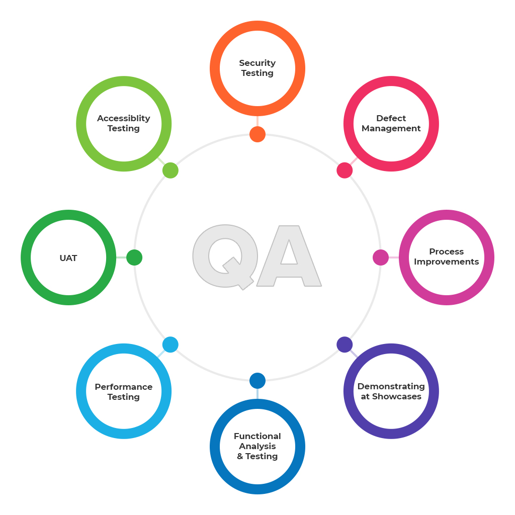 Recruitery - Những yếu tố để trở thành một QC Manager