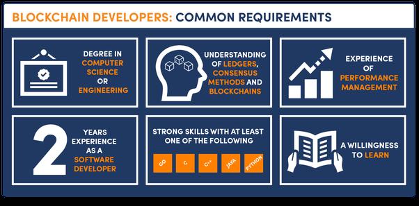 Blockchain Developer 2 - Recruitery