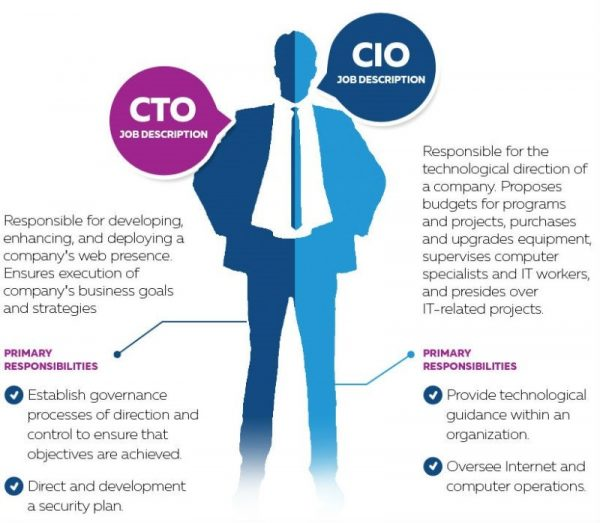CIO 2 - Recruitery