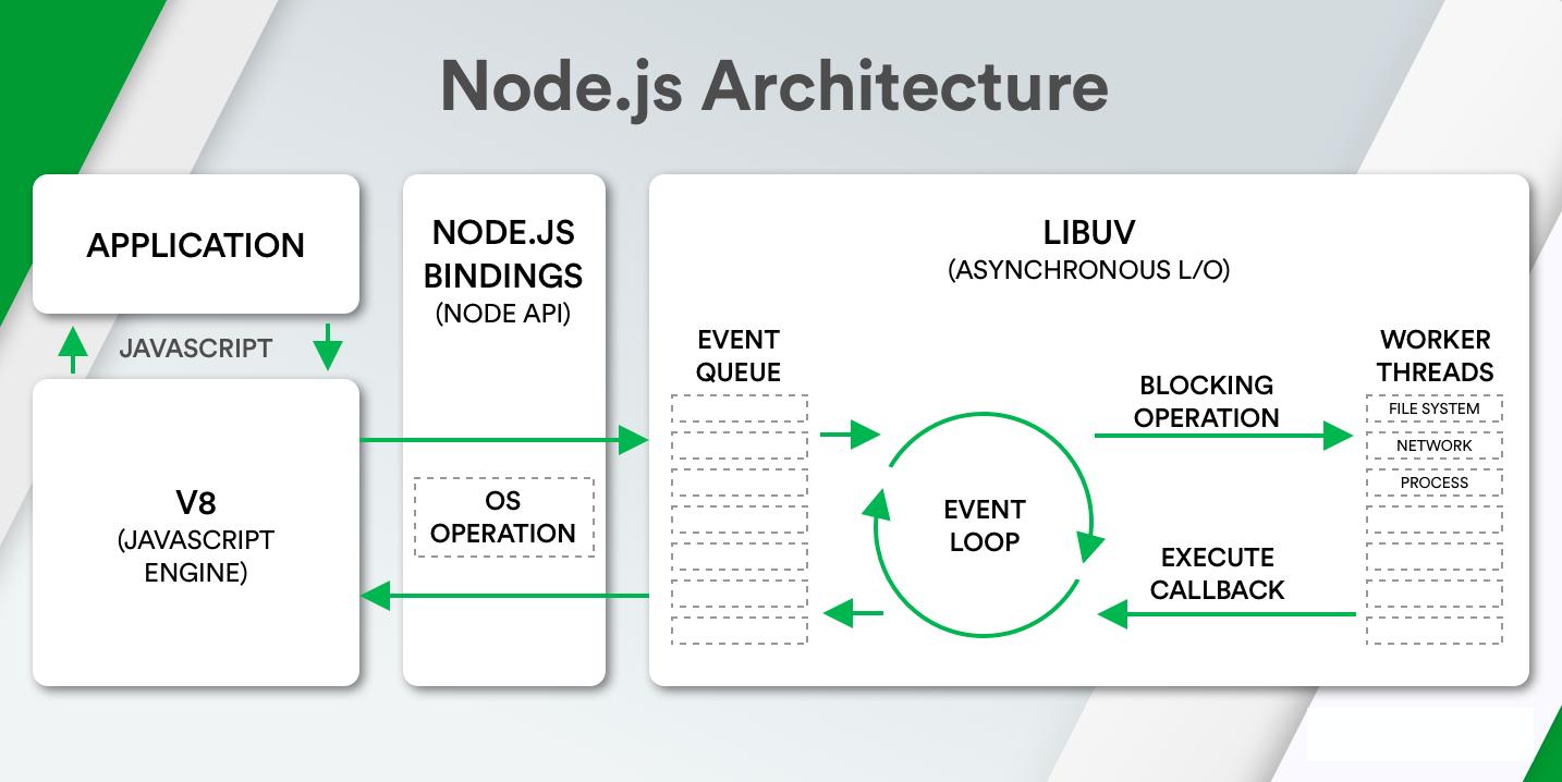 Recruitery - Mô hình kiến trúc của NodeJS