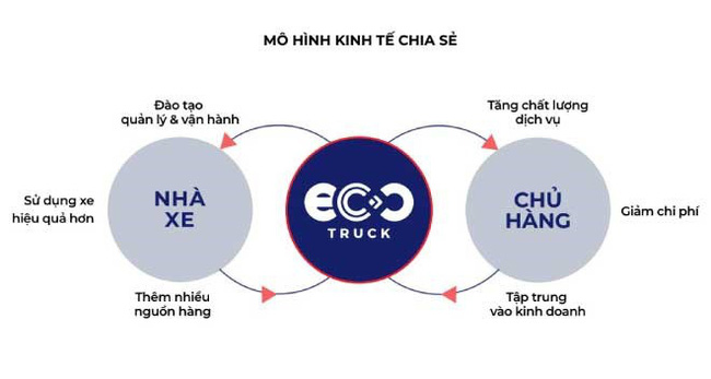 Ecotruck 2 - Recruitery