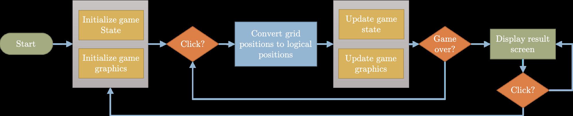 Game flow Python - Recruitery