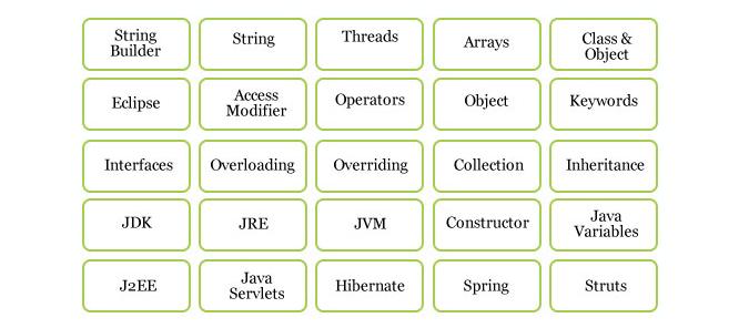 Recruitery - Kĩ năng cần có của một kĩ sư java